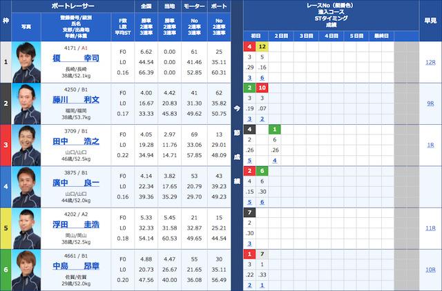 競艇ブルの2021年5月27日の無料予想の出走表