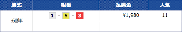 競艇ブルの2021年5月27日の無料予想の結果