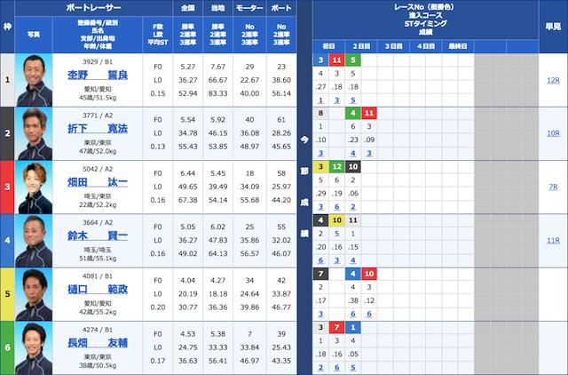 競艇ブルの2021年5月16日の無料予想の出走表