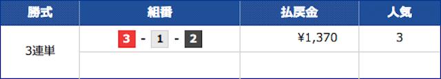 競艇ブルの2021年5月16日の無料予想の結果