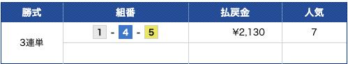 競艇バレット10月6日有料1レース目的中