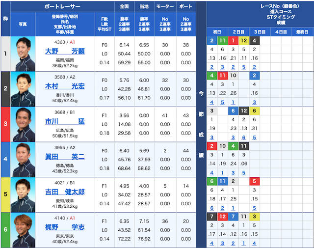 シックスボートの出走表21/04/12