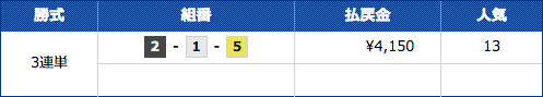 競艇CHAMPIONのミドル級の1レース目の結果