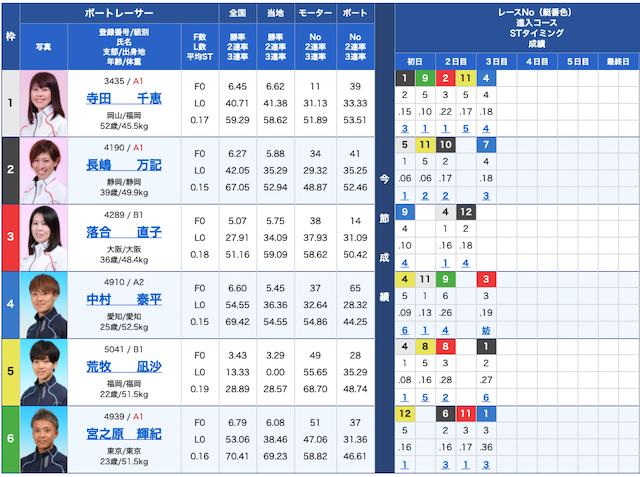 競艇チャンピオンの出走表21/05/07
