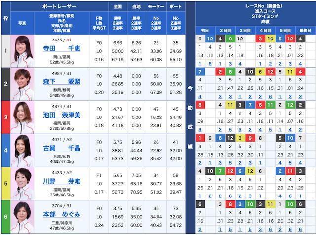競艇チャンピオンの出走表21/07/12