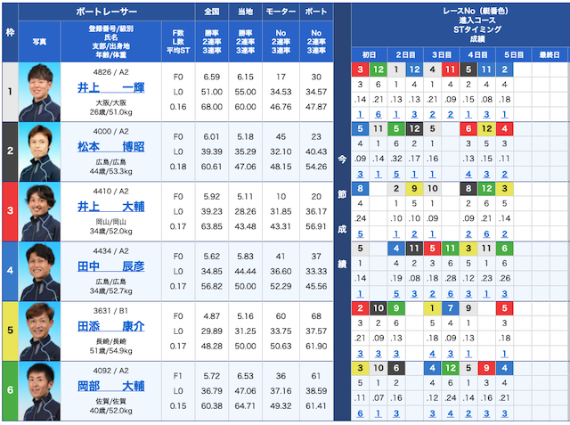競艇チャンピオンの出走表21/02/18