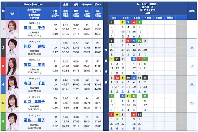 競艇チャンピオン無料予想21/10/19出走表