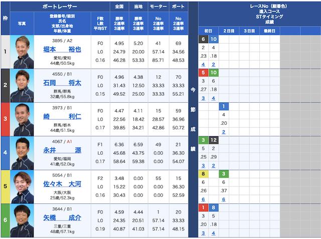 競艇チャンピオンの出走表21/04/23