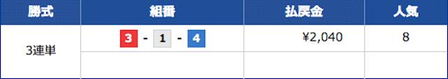 競艇チャンピオンの2021年5月20日の無料予想の結果