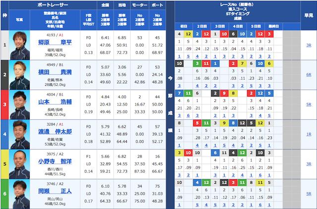 競艇サラリーマンの2021年6月4日芦屋競艇の予想