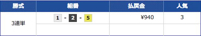 競艇サラリーマンの2021年6月4日芦屋競艇の予想の結果