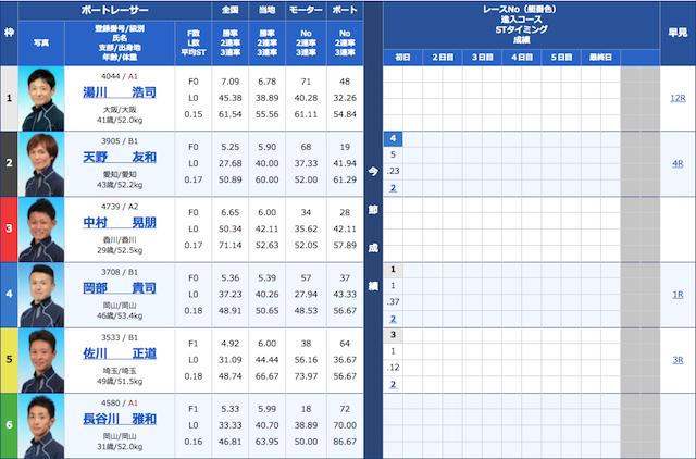 競艇サラリーマンの2021年4月19日の無料予想の出走表