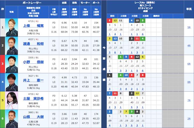 競艇予想ノヴァの2020年12月21日の予想の出走表