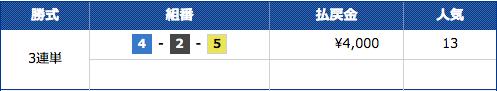 競艇予想ノヴァの12月19日びわこ7Rの結果