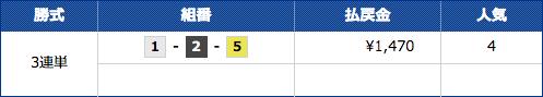 競艇予想ノヴァの12月19日三国11レースの結果