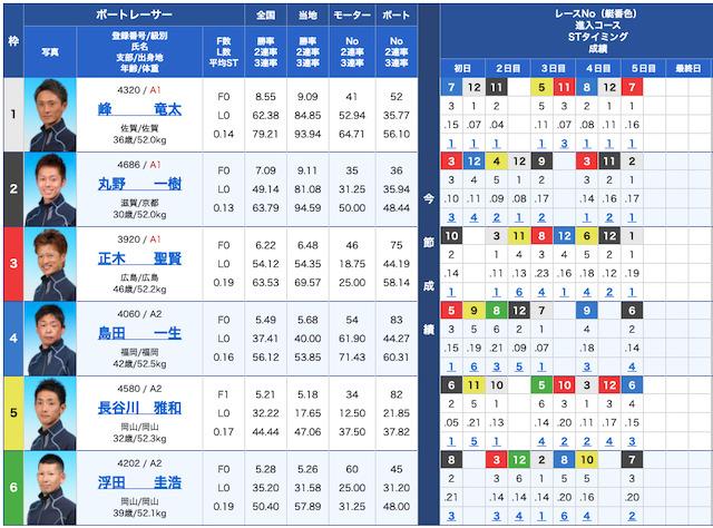 競艇予想NOVAの出走表21/09/28