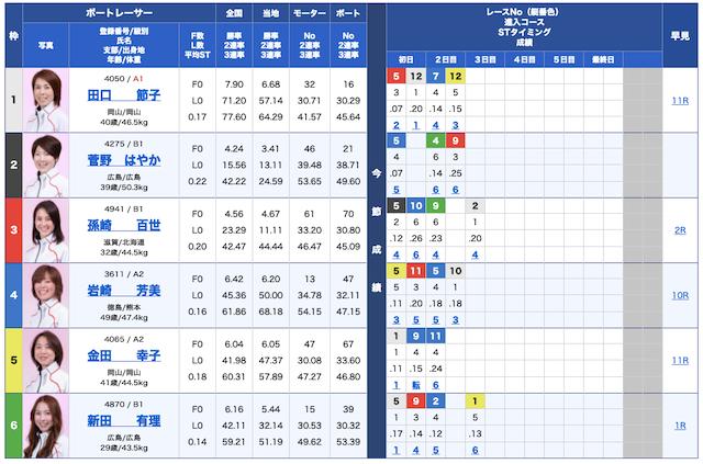 ボートワン無料予想21/10/15出走表