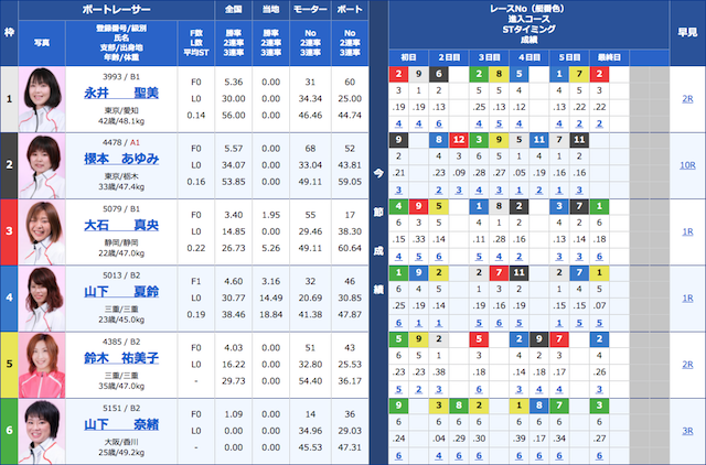 ボートパイレーツの3月31日の無料予想の出走表