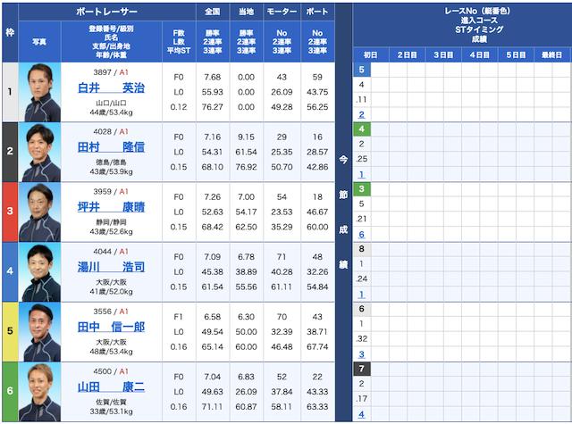 競艇ファンタジスタの出走表21/04/19