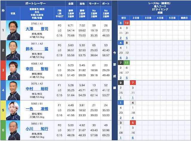競艇ファンタジスタの出走表21/10/25