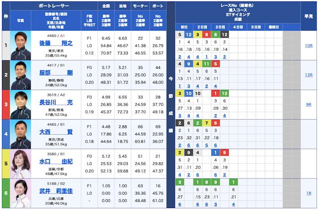 ボートパイレーツ無料予想21/09/05出走表