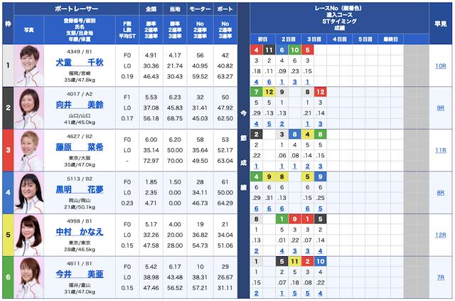 ボートパイレーツ無料予想21/09/10出走表