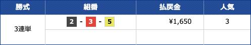 競艇情報サイト365の有料情報5月19日結果1