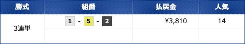 競艇情報サイト365の有料情報5月19日結果2