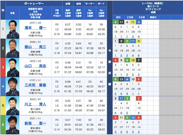 万舟ジャパンの出走表21/06/11