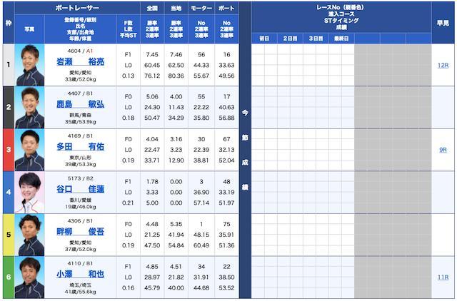 リアルタイムボート無料予想21/09/03出走表