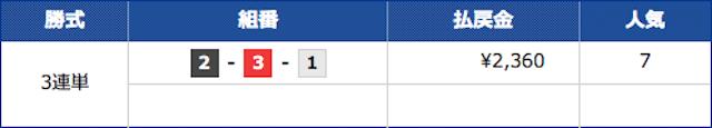 競艇道場の2021年6月18日の有料予想「稼ぎ頭」の1レース目の結果