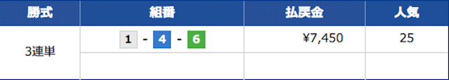 競艇道場の2021年6月18日の有料予想「稼ぎ頭」の2レース目の結果