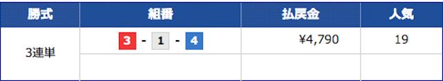 競艇ロックオンの2021年7月17日ウェスタンの①レース目の結果