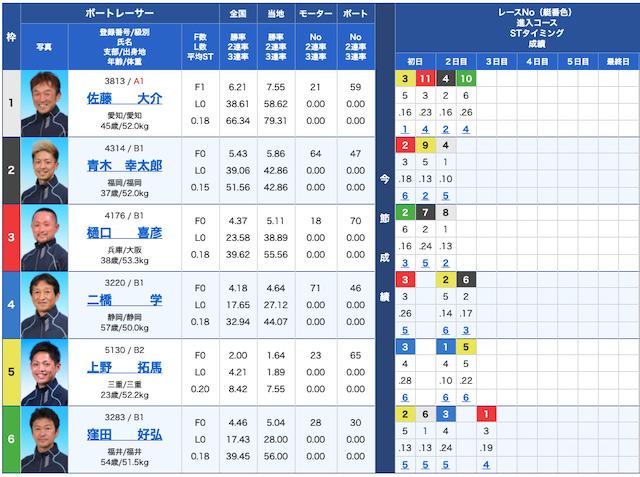 競艇ロックオンの出走表21/09/14