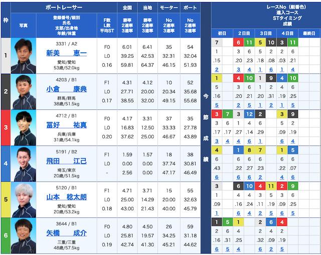 競艇ロックオンの出走表21/07/29