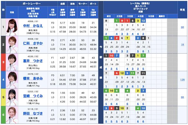 競艇クラシック無料予想21/09/11出走表