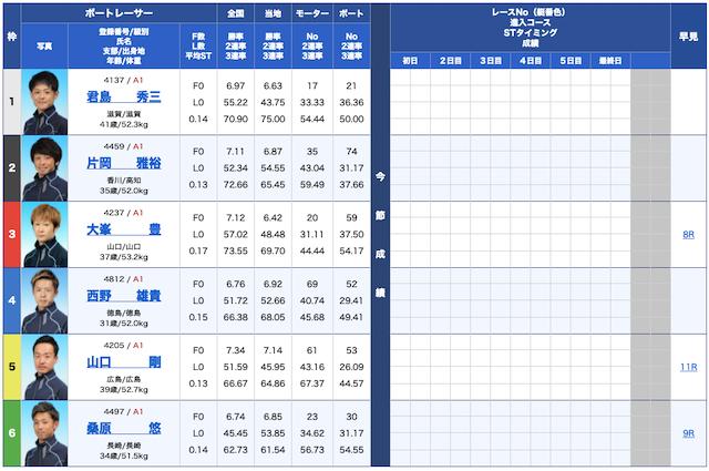 競艇クラシック無料予想21/09/15出走表