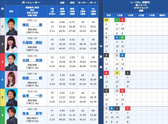 競艇ロックオンの無料予想参加の前売り表