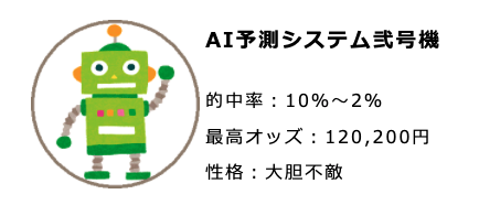 AI競艇予想ウェブのAIシステム紹介2