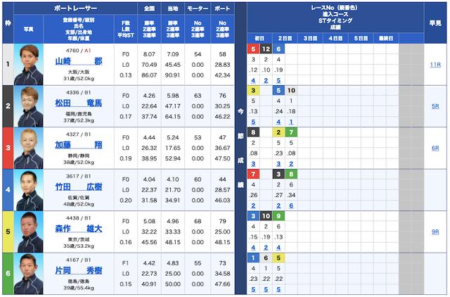 競艇バイキング無料予想21/09/08出走表